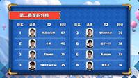 皇室战争CLO S2周赛收官 总决赛名单出炉